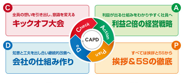 CAPD経営改善
